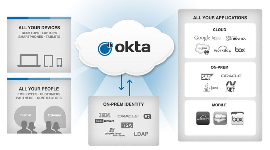 Okta - What we Do.