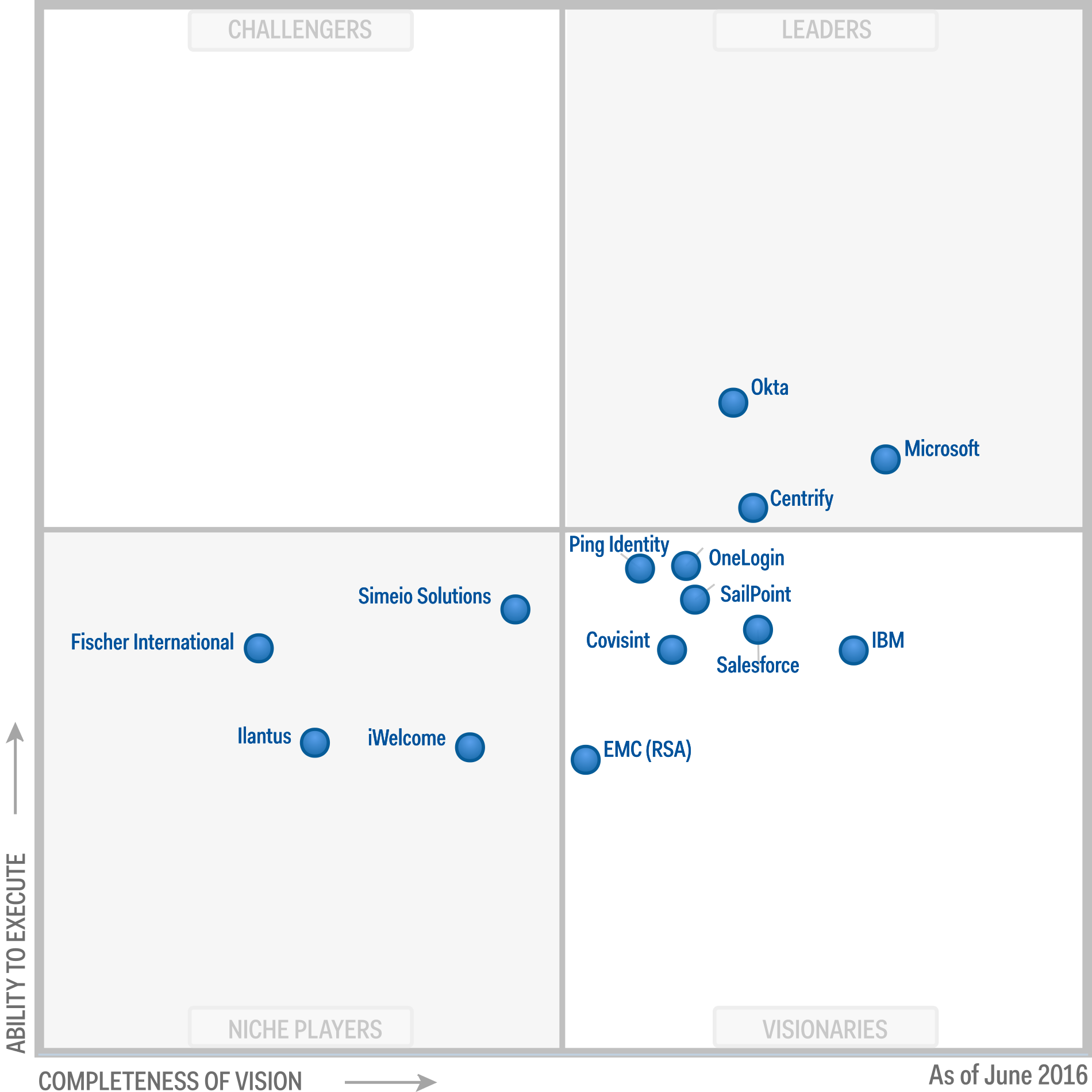 3Peat: Okta Named a Leader in Gartner's IDaaS Magic Quadrant For