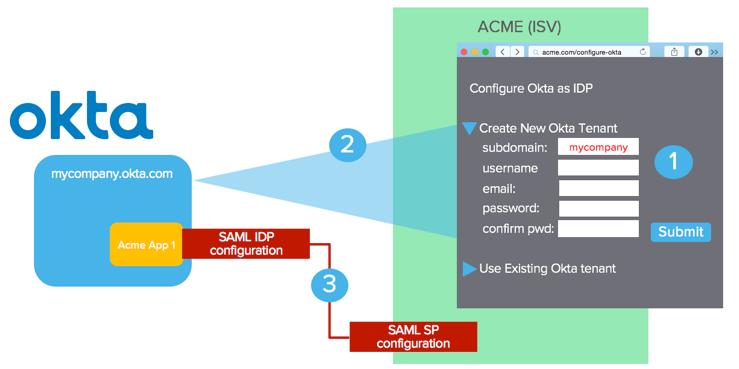 OCC High Level Diagram