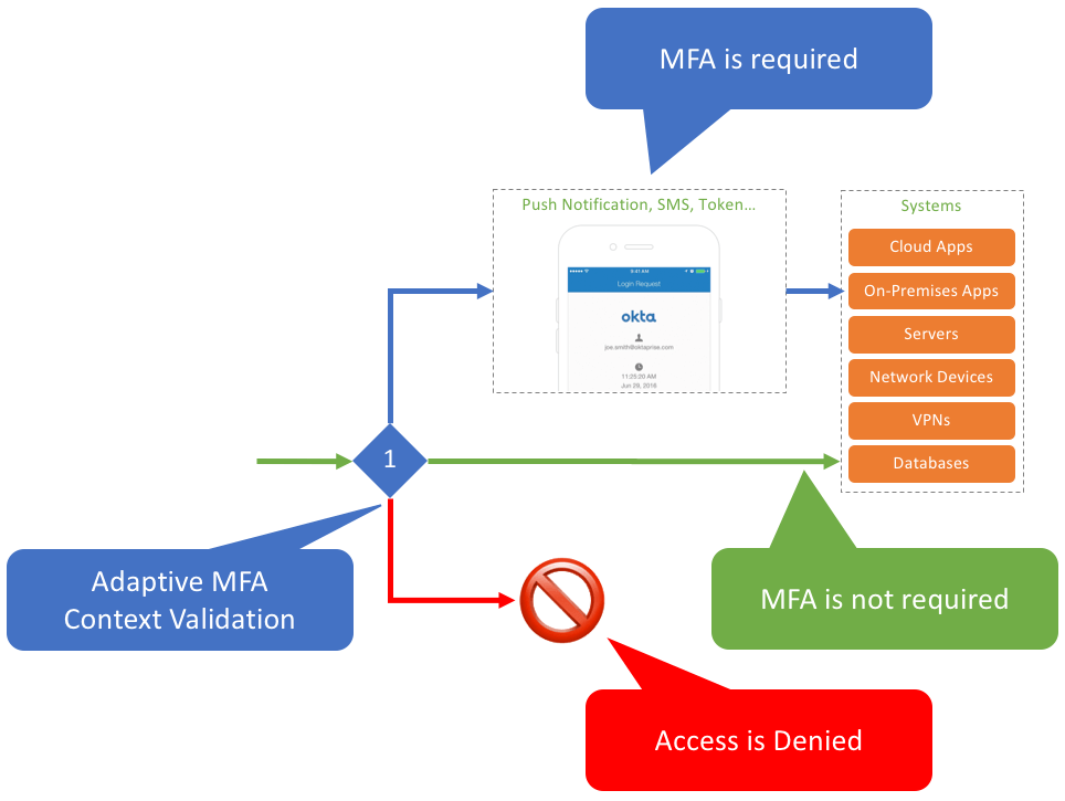 Adaptive MFA Context Validation