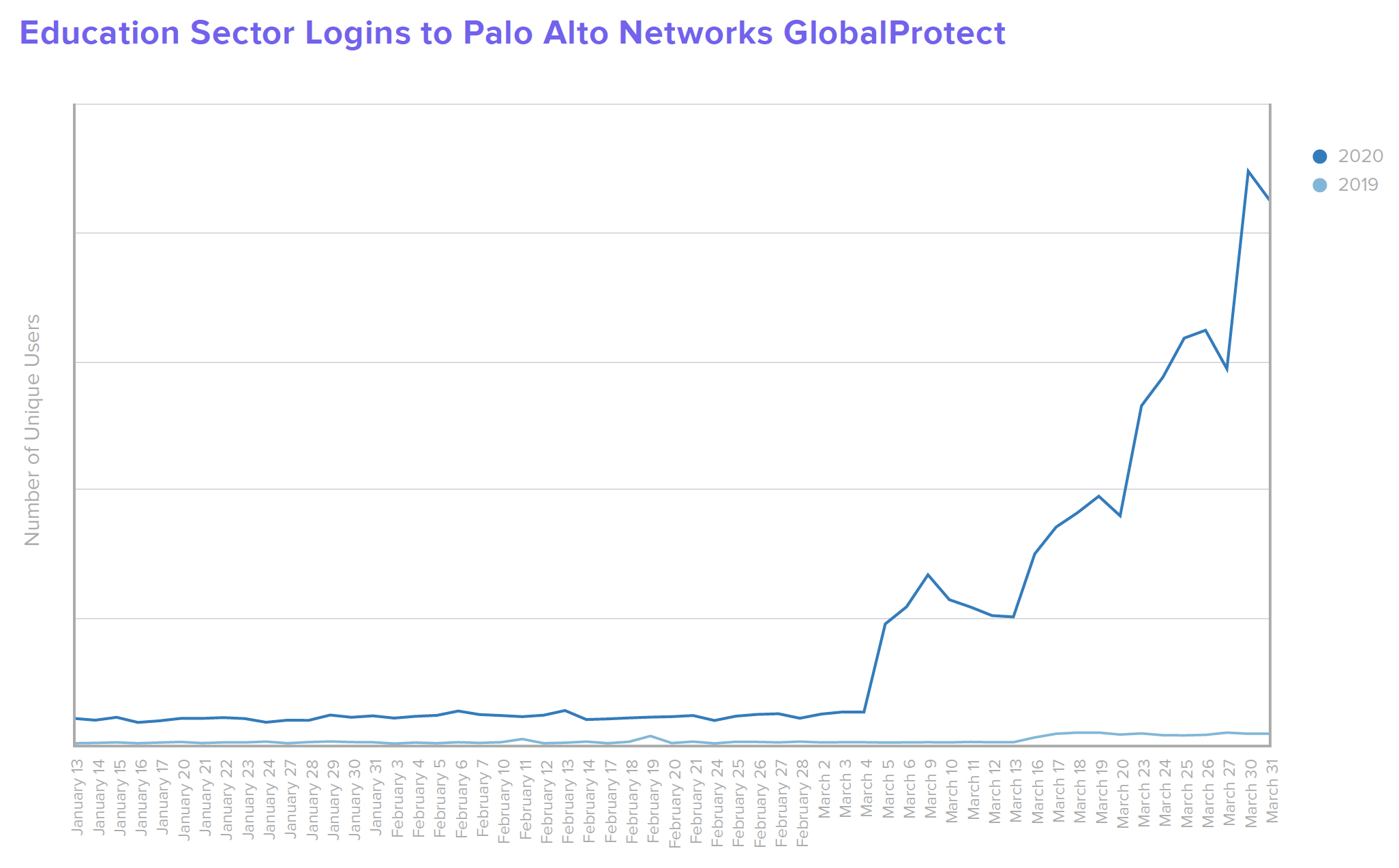 B W Education Education Sector Logins to Palo Alto Networks GlobalProtect