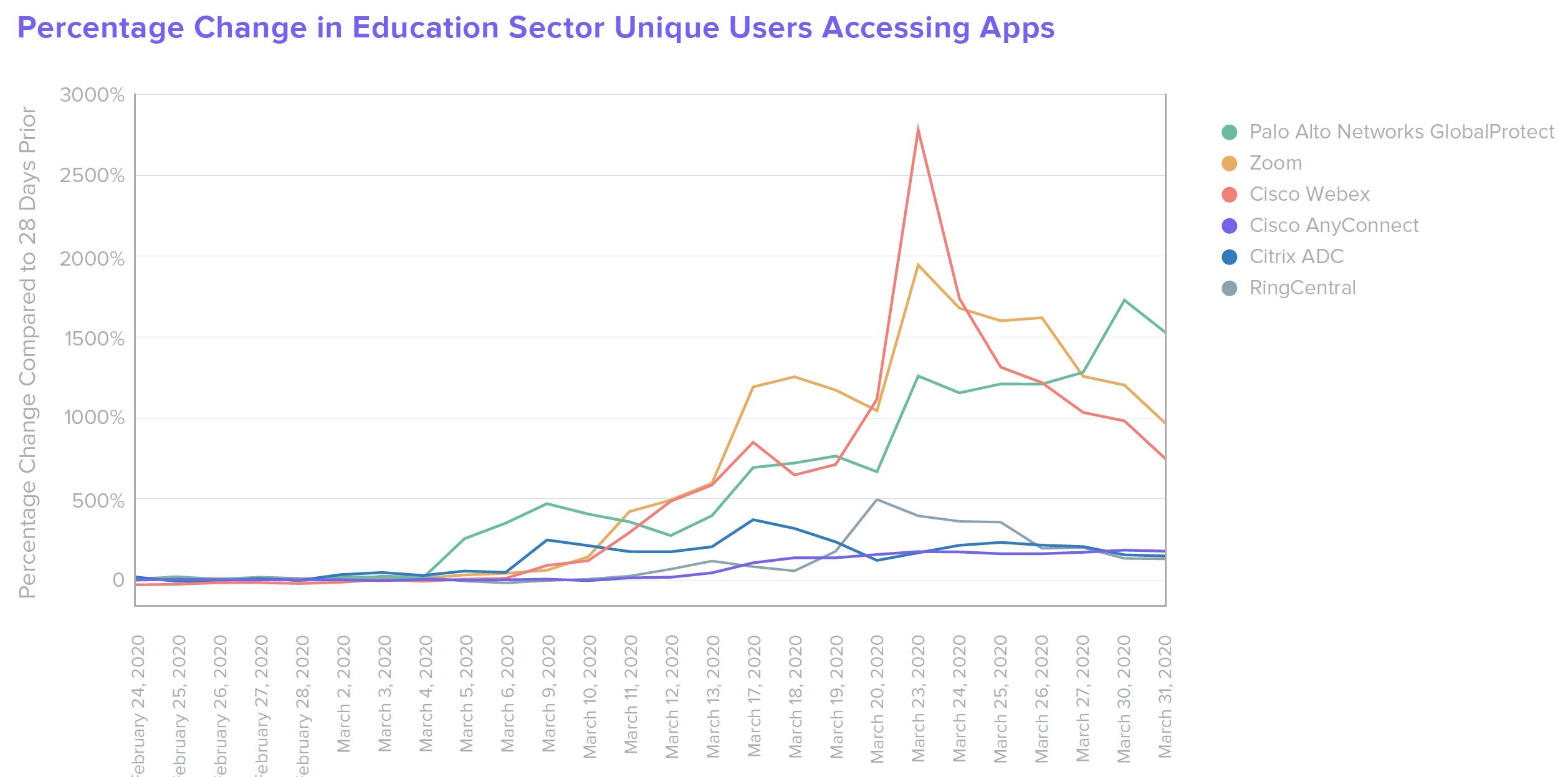 B W Education Percentage Change in Education Sector Unique Users Accessing Apps