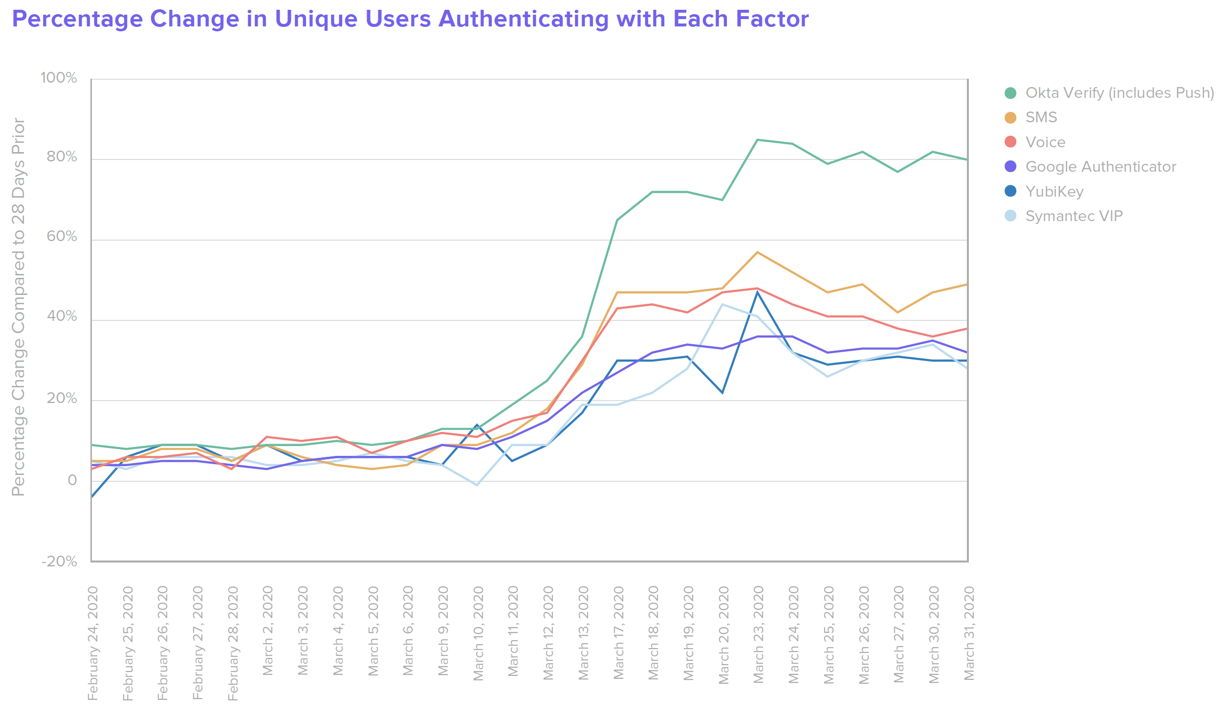 B W Education Percentage Change in Unique Users Authenticating with Each Factor