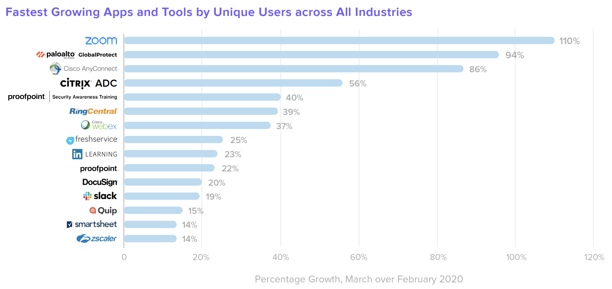 B W Finance Fastest Growing Apps and Tools by Unique Users across All Industries