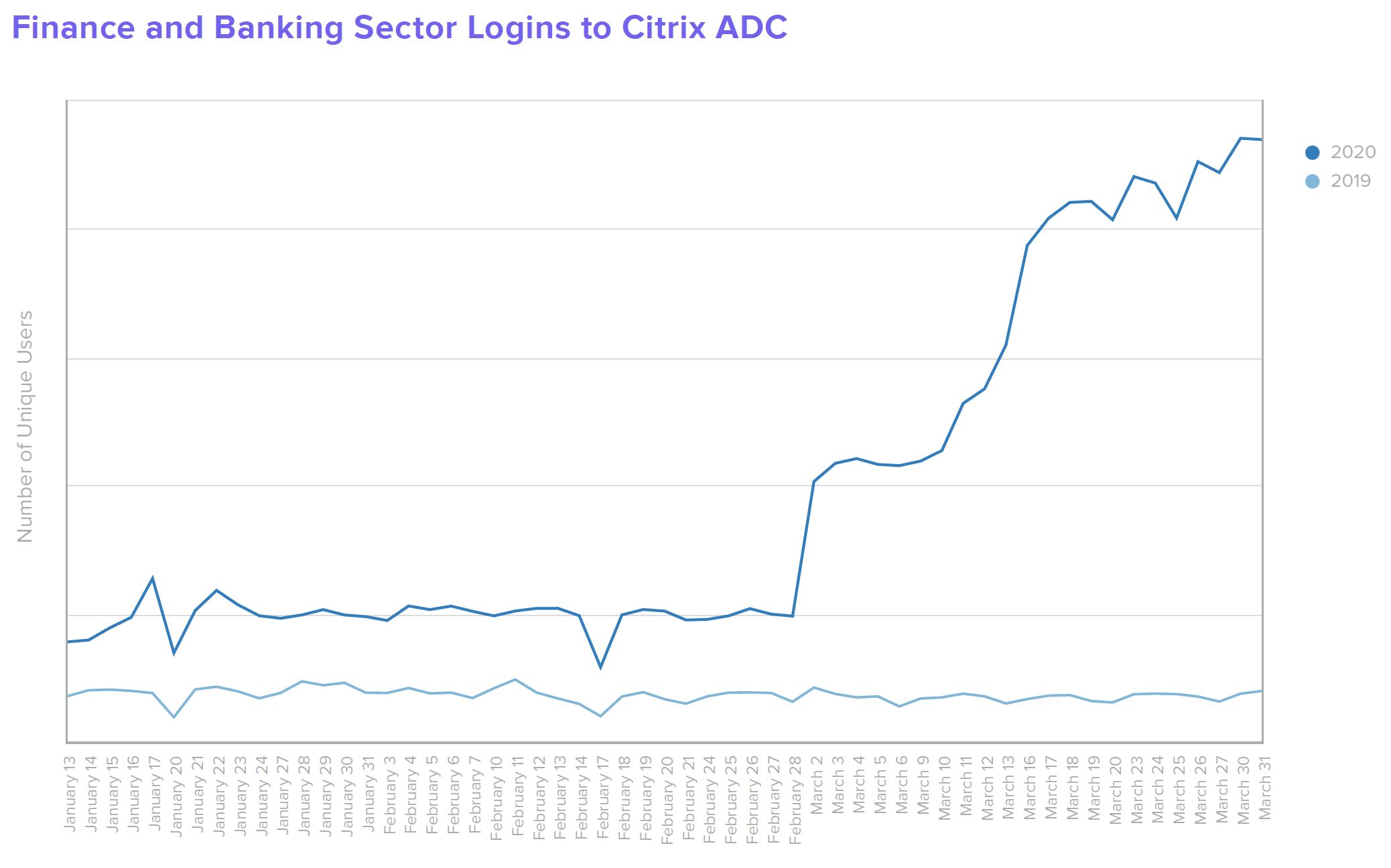 B W Finance Finance and Banking Sector Logins to Citrix ADC