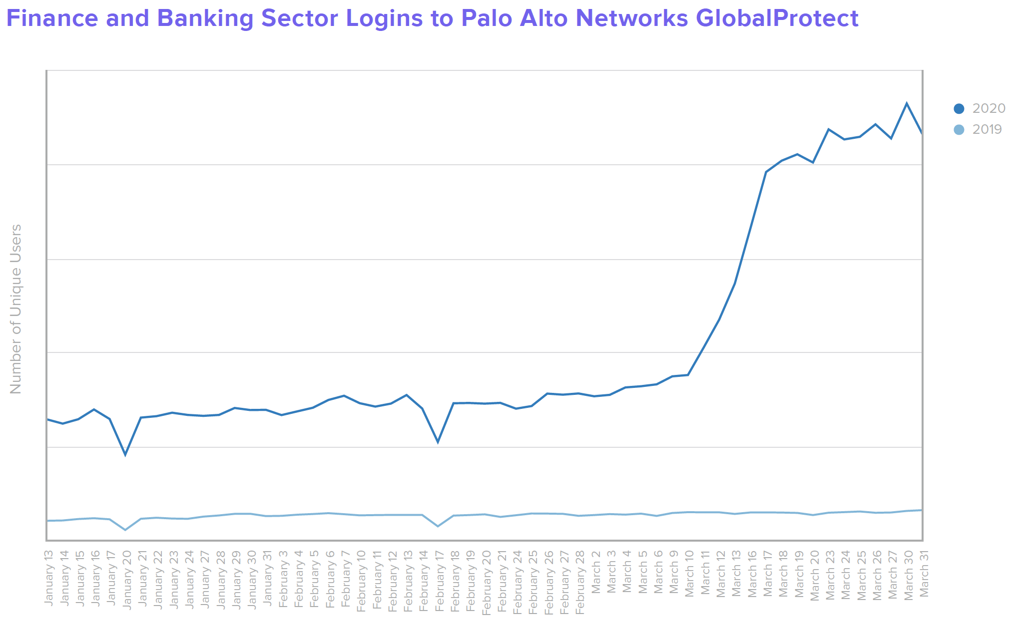 B W Finance Finance and Banking Sector Logins to Palo Alto Networks GlobalProtect