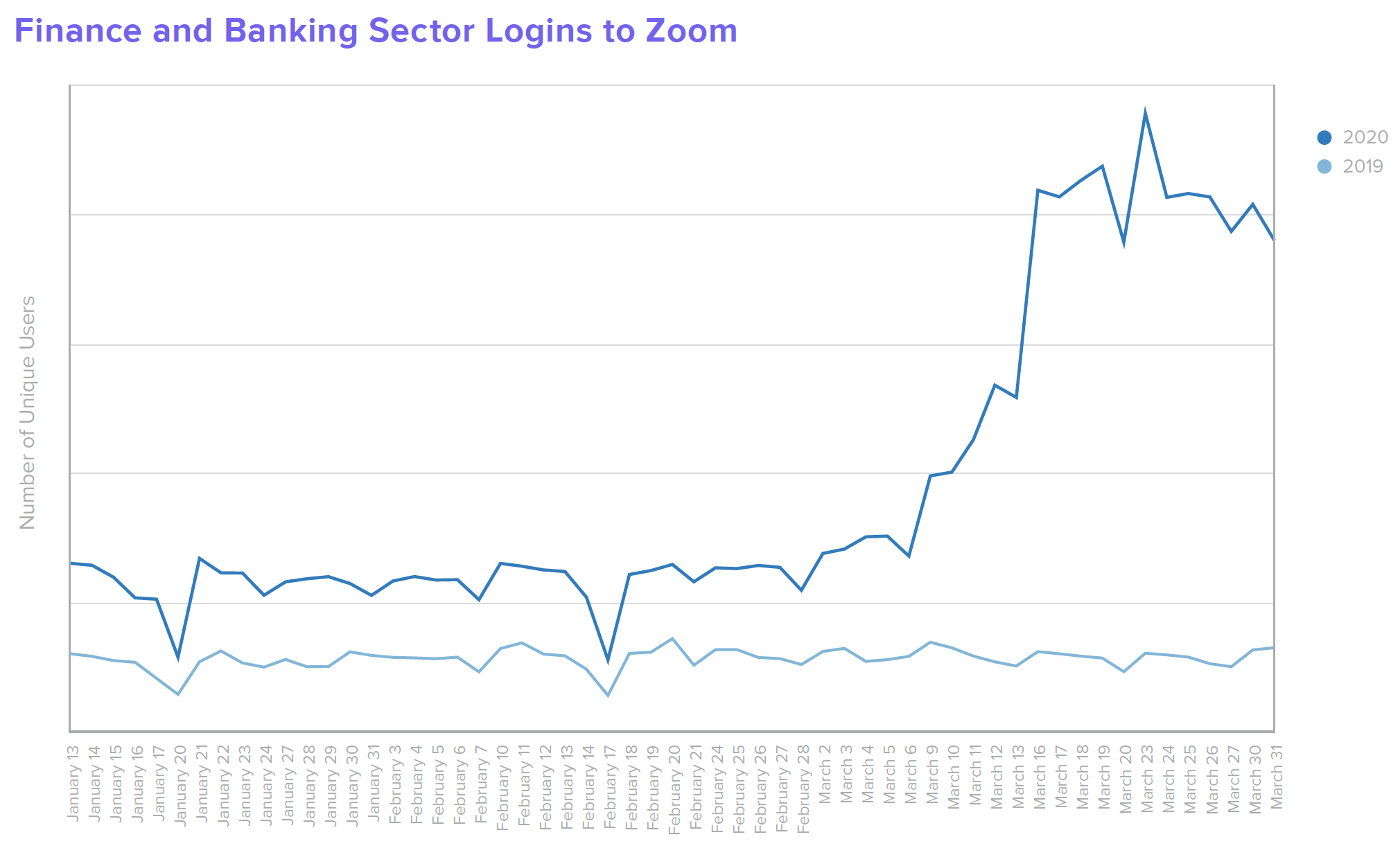 B W Finance Finance and Banking Sector Logins to Zoom