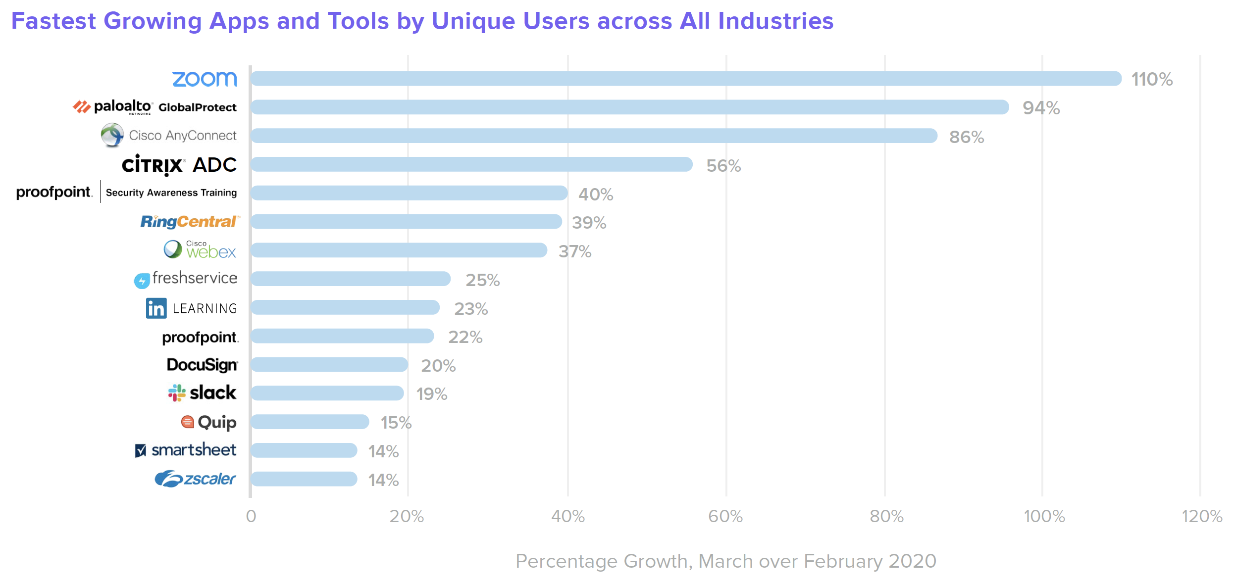 B W Healthcare Fastest Growing Apps and Tools by Unique Users across All Industries