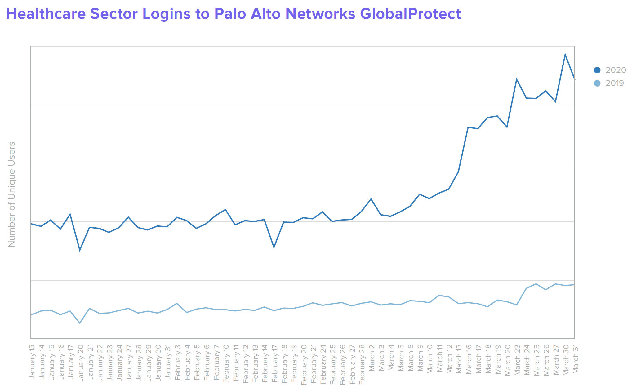 B W Healthcare Healthcare Sector Logins to Palo Alto Networks GlobalProtect