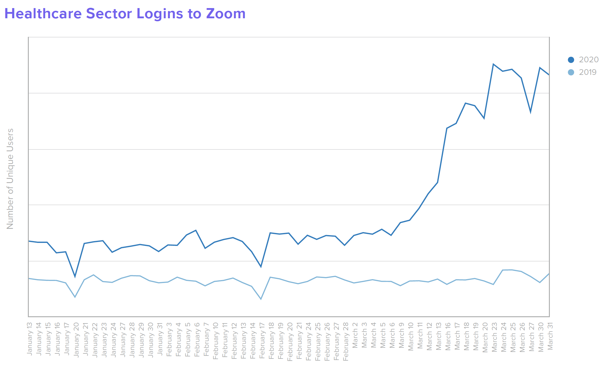 B W Healthcare Healthcare Sector Logins to Zoom