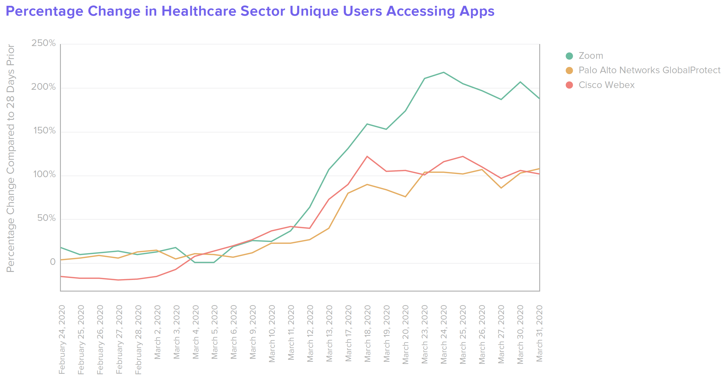 B W Healthcare Percentage Change in Healthcare Sector Unique Users Accessing Apps