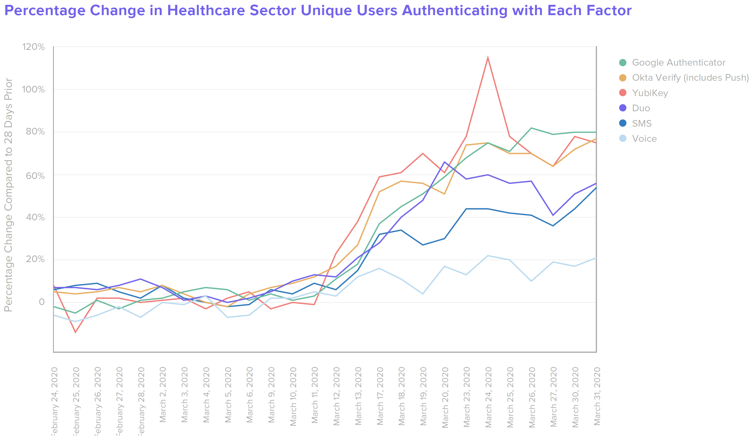 B W Healthcare Percentage Change in Healthcare Sector Unique Users Authenticating with Each Factor