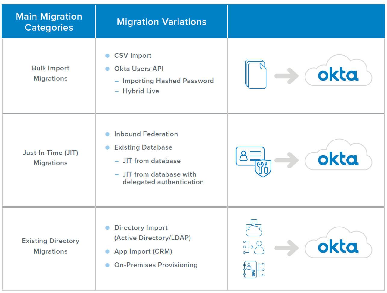 Choose right user migration method 2