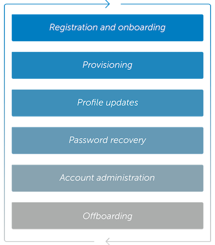 Collaborate with partners User lifecycle 0