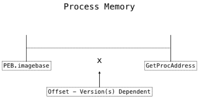 Def Con process diagram