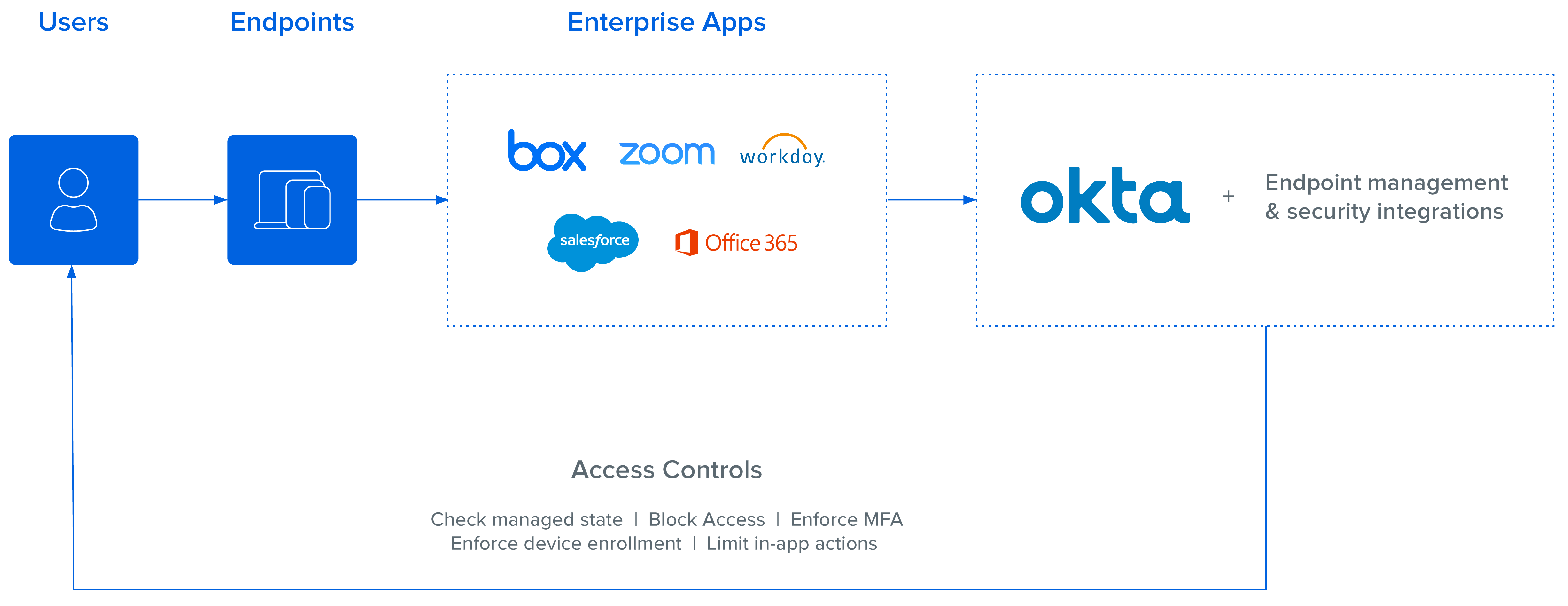Endpoint Security Access Controls