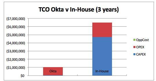 FCC TCO chart