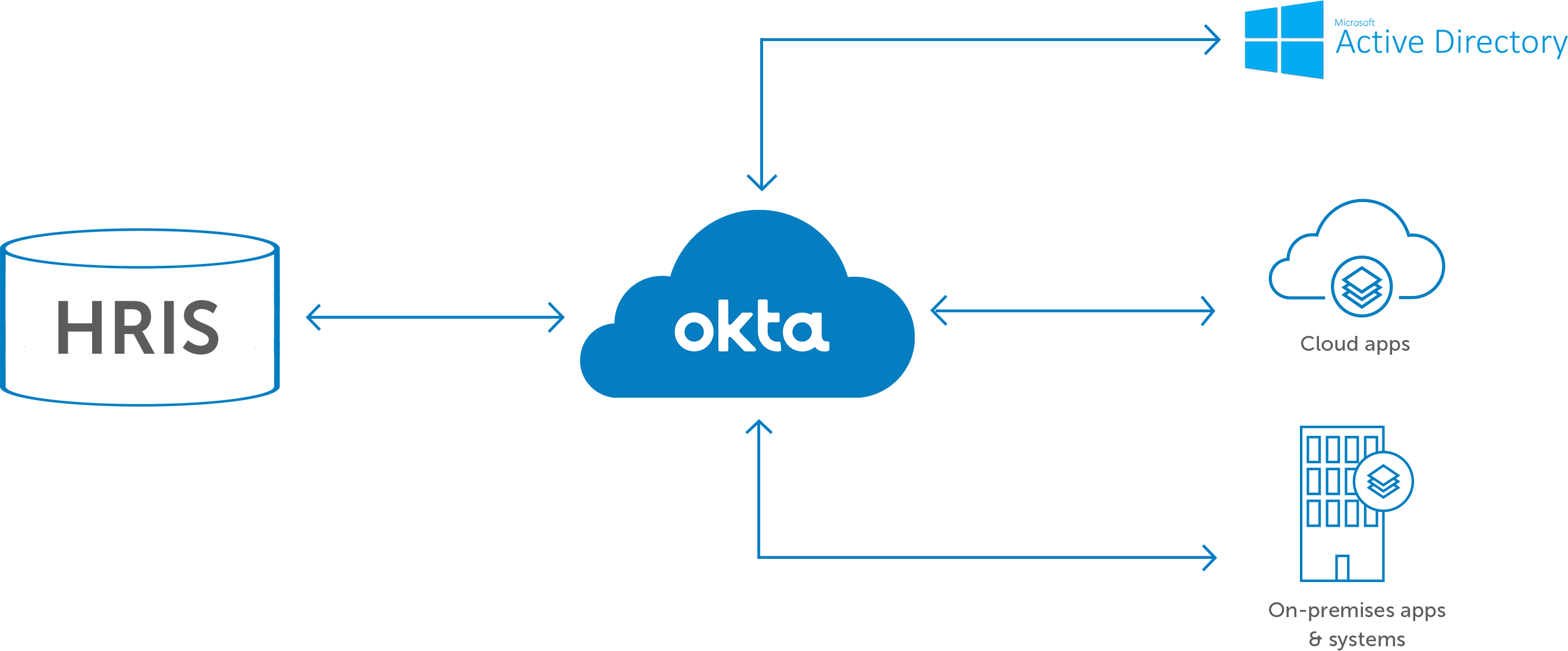 Human Resources Information Systems | Okta