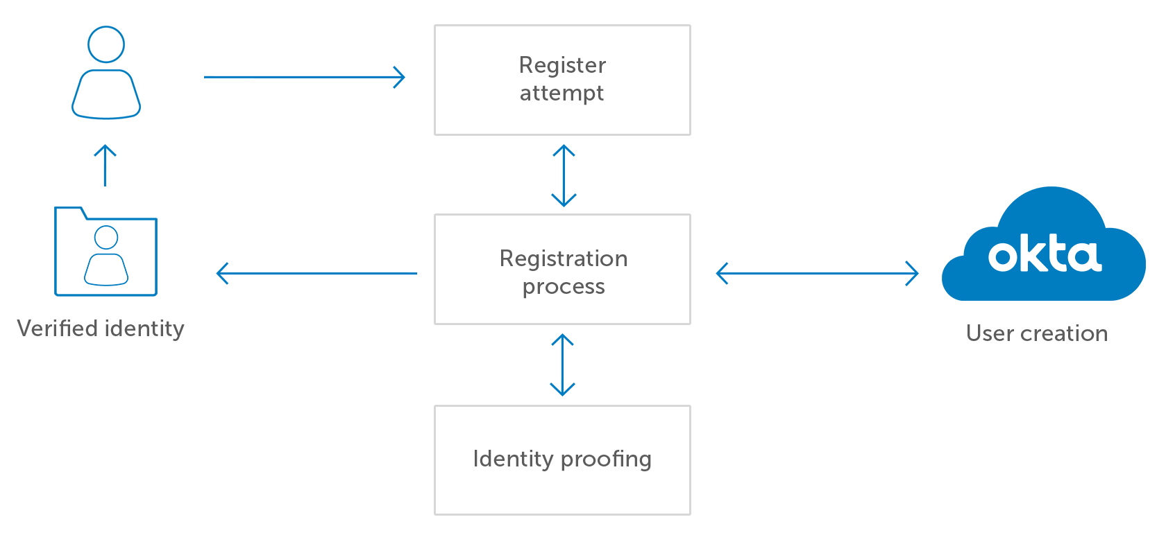 Identity Proofing Okta Diagram