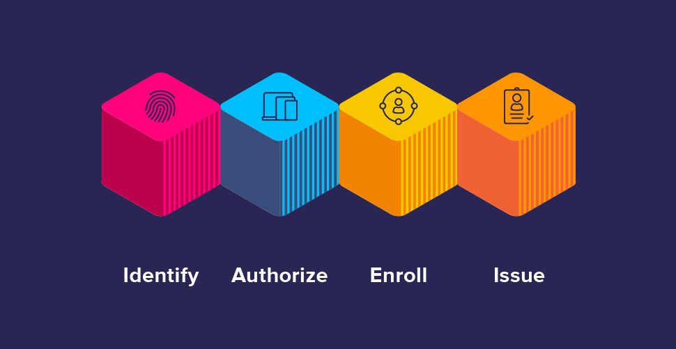 Identity Engine Building blocks for access