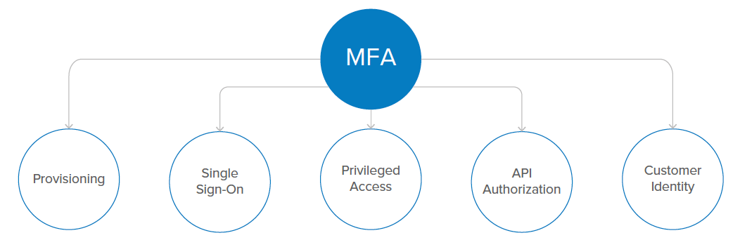 Identity management capabilities 4