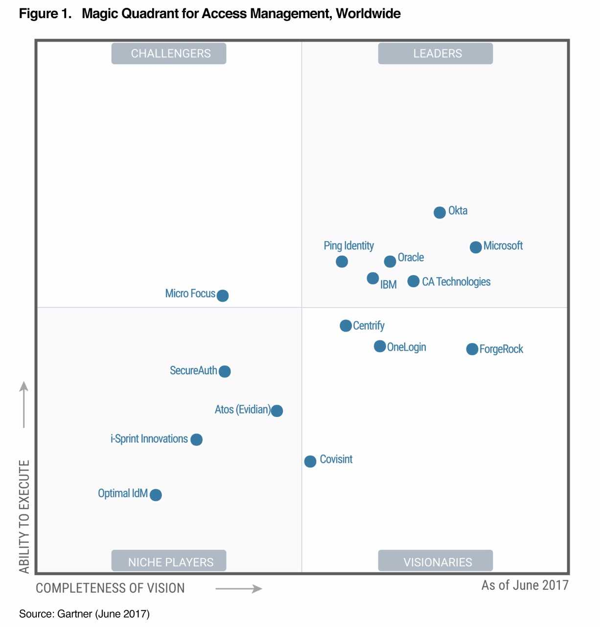Gartner Names Okta A Leader In Access Management Magic