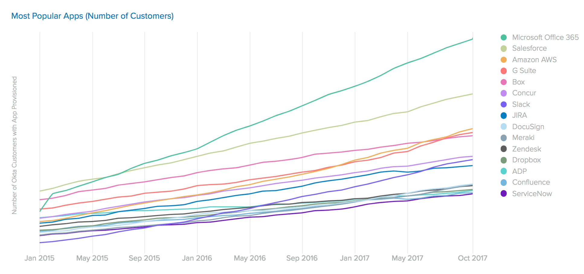 Most Popular Apps Number of Customers