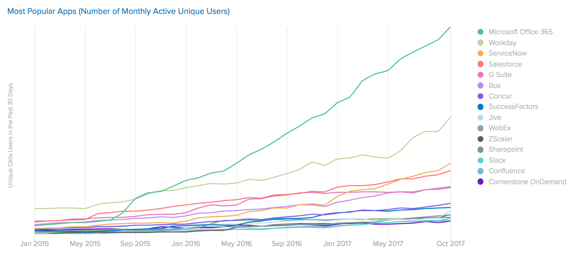 Most Popular Apps Unique Users