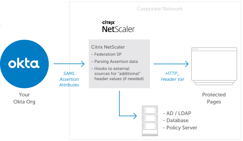 NetScaler Diagram