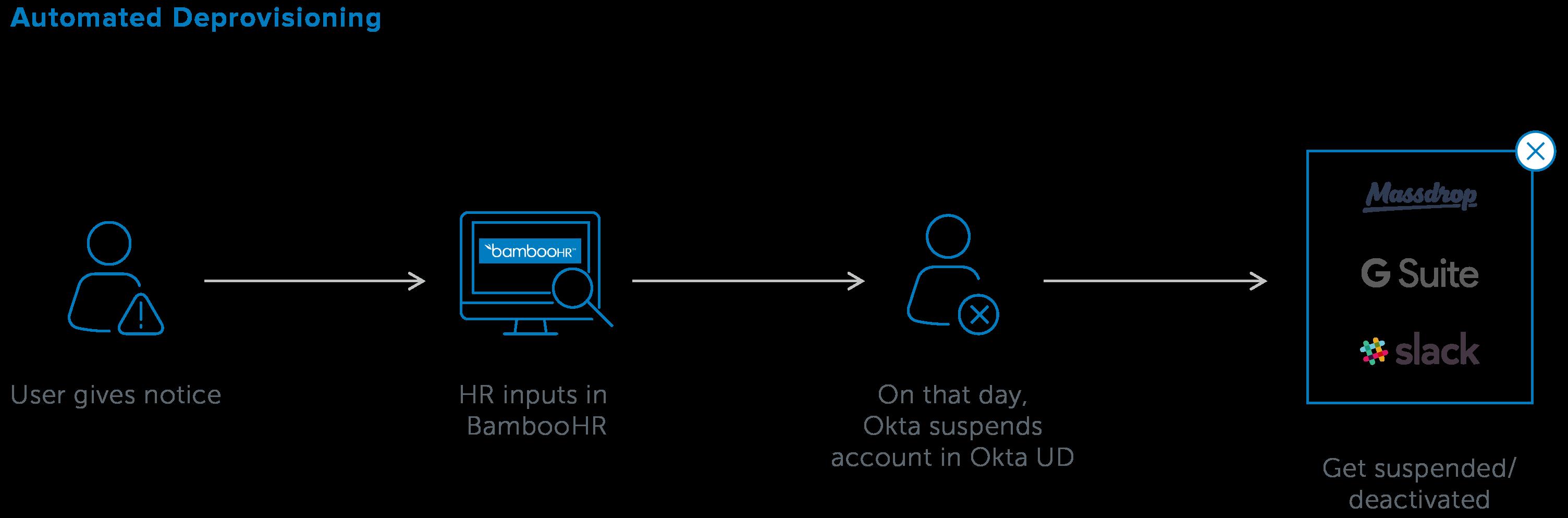 OKTA Massdrop workflows 20161221 3