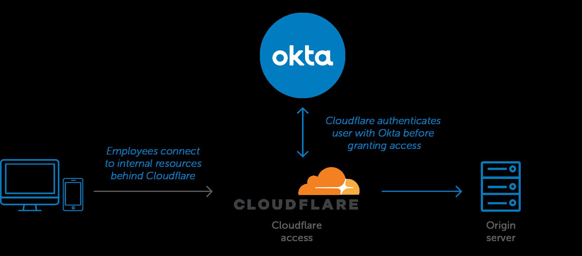 Okta Cloudflare Integration Diagram  1