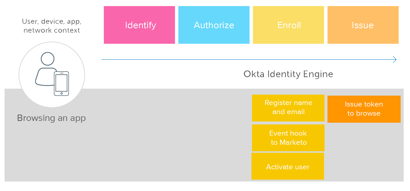 Okta Identity Engine Browsing app New II