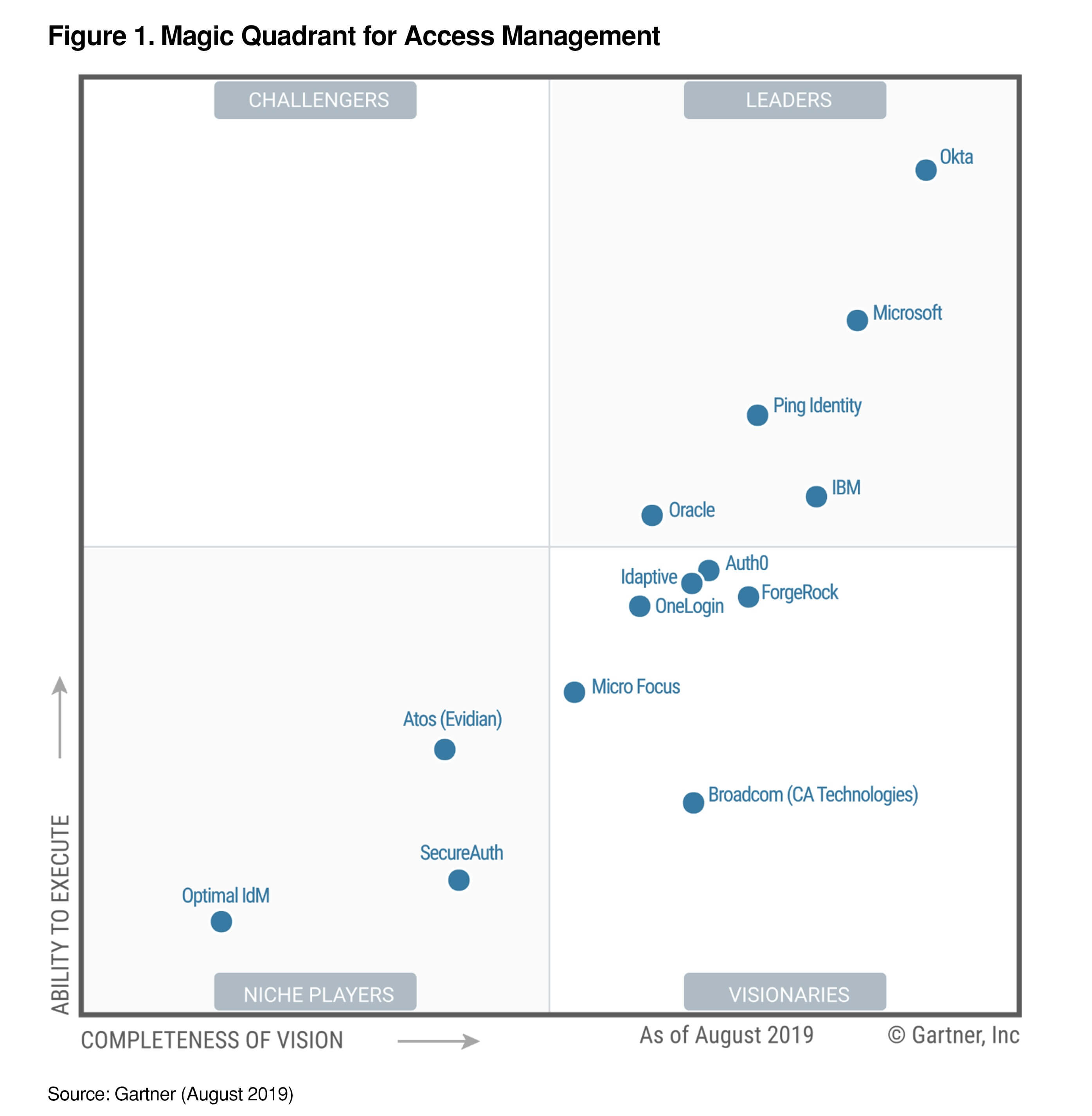 Okta Leader Gartner Magic Quadrant Access Management 2019