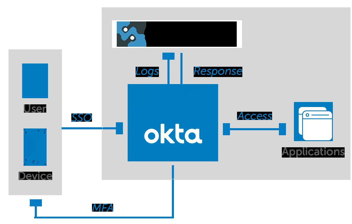 OktaSecuronix diagramv4