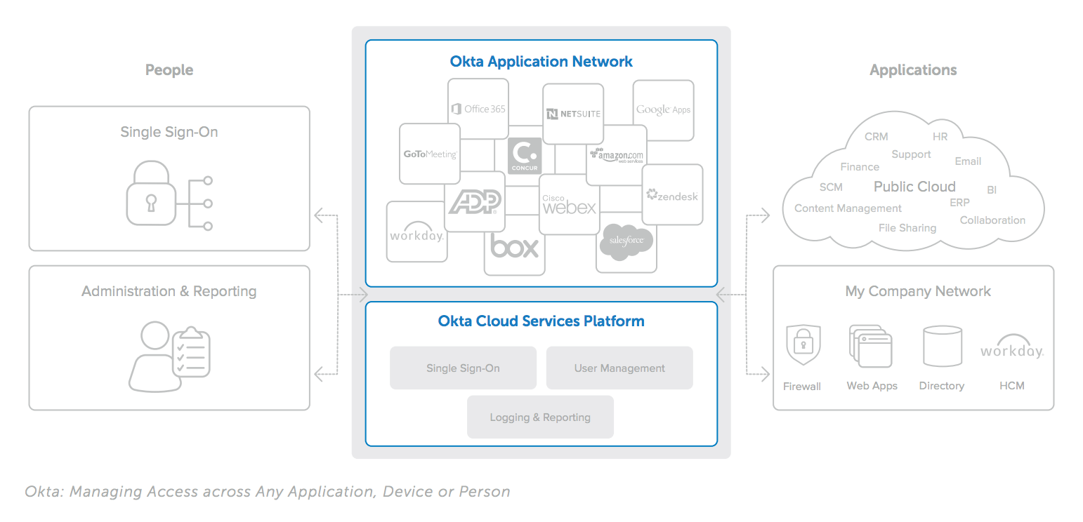 Okta Application Network