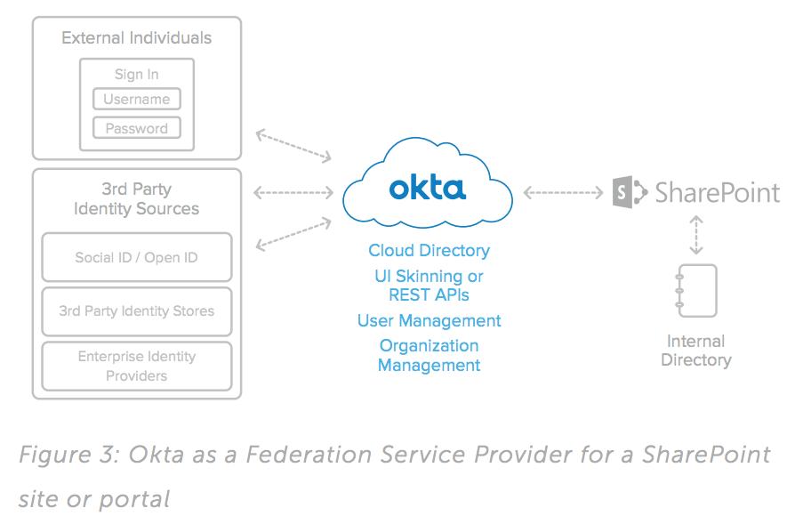 Okta Identity Management for Sharepoint Server | Okta