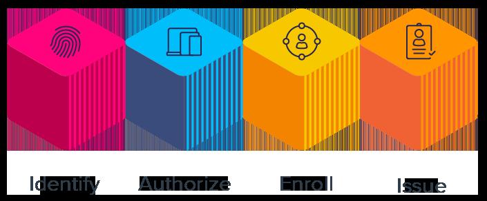 Okta Identity Engine Building blocks for access