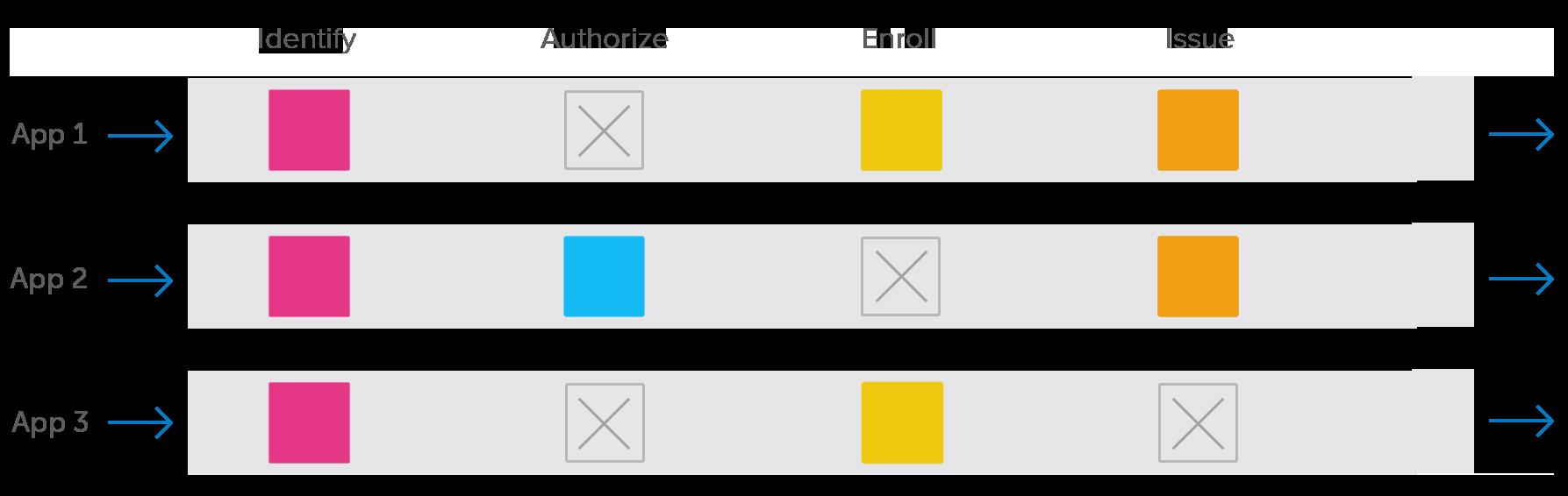 Okta Identity Engine Customize components New