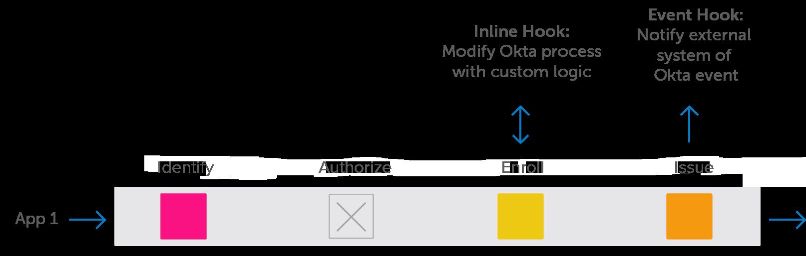 Okta Identity Engine Hooks New