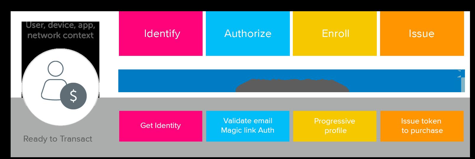 Okta Identity Engine Ready to transact New