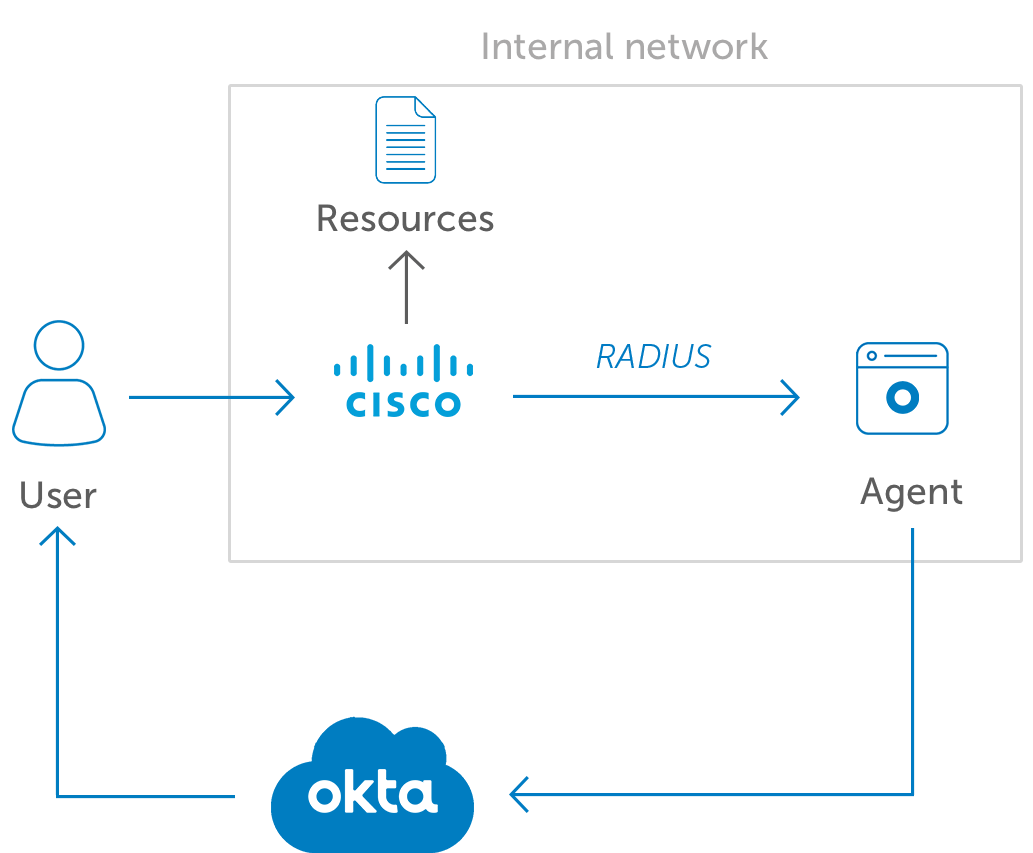 Okta MFA for Cisco VPN diagramv2
