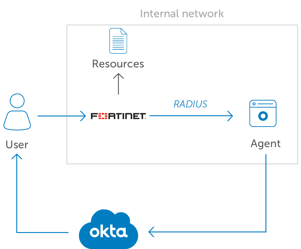 Okta MFA for Fortinet VPN diagramv2