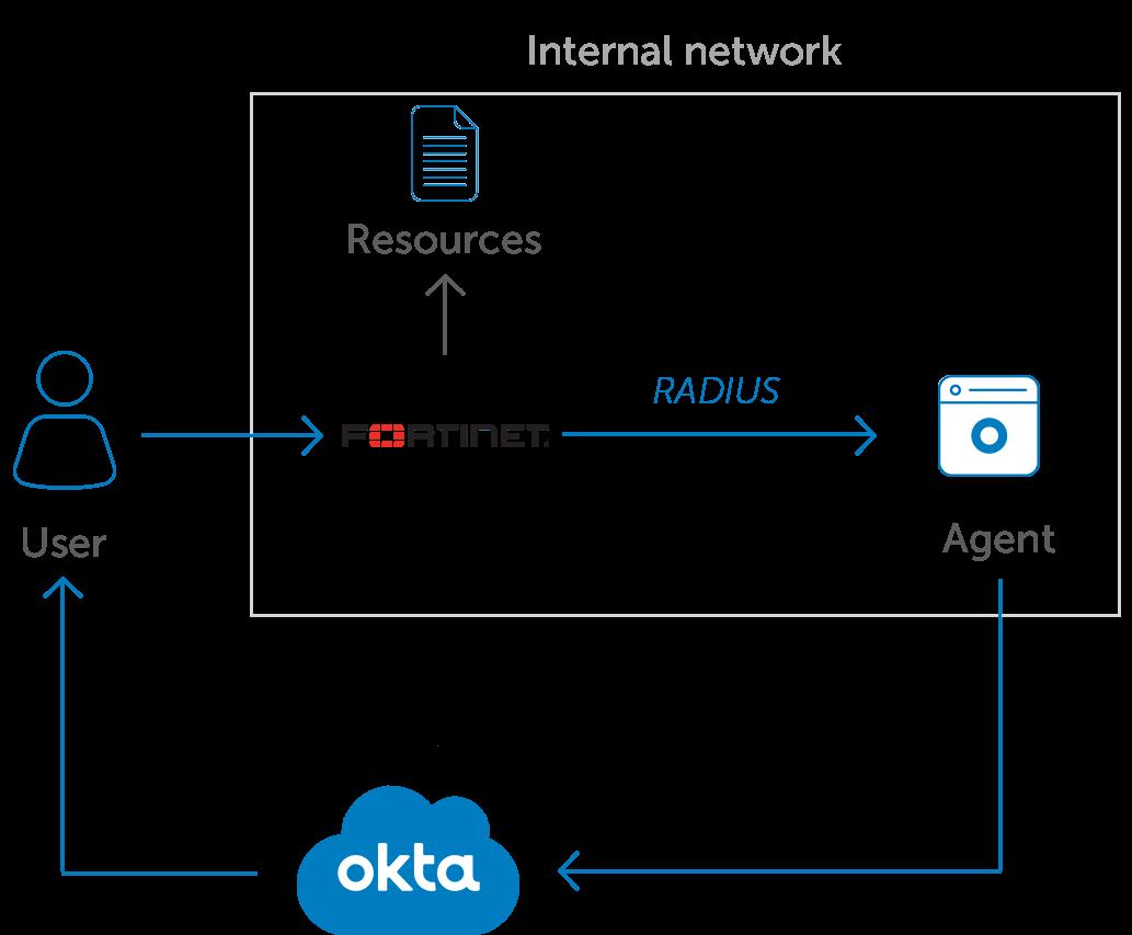 Okta MFA for Fortinet VPN diagramv2