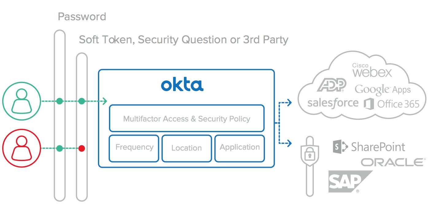 Okta Service MFA Screenshot1