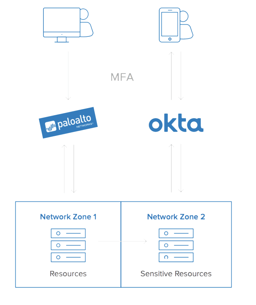 Layer MFA in front of your VPN and provide step-up authentication within your network