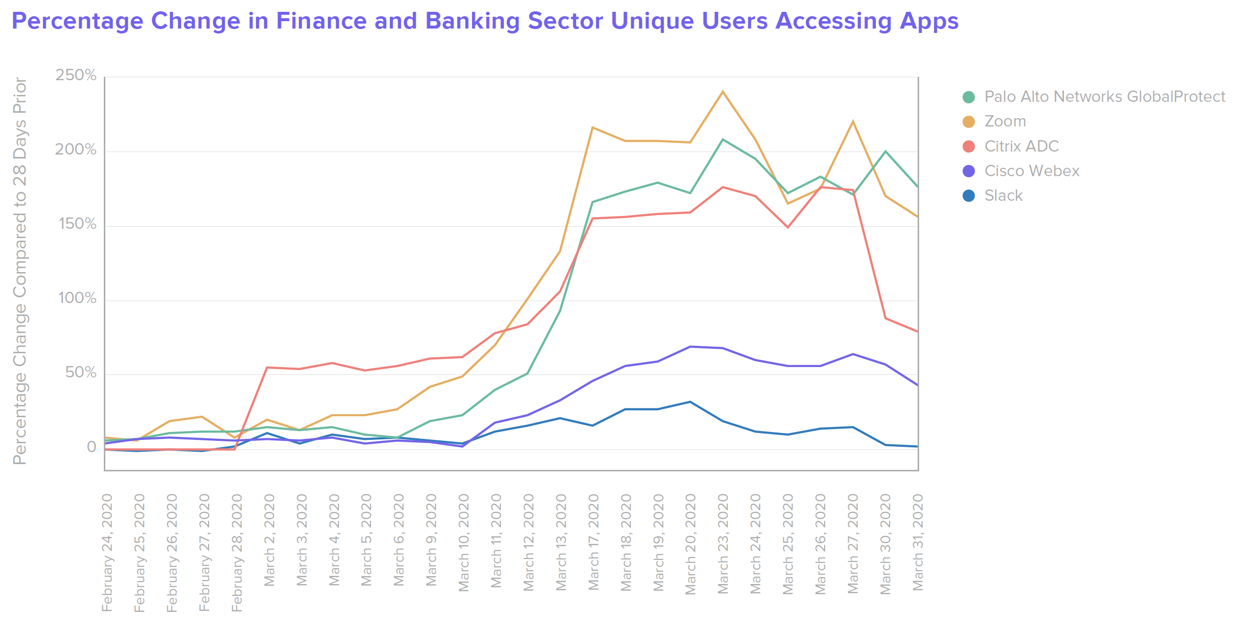 Percentage Change in B W Finance Finance and Banking Sector Unique Users Accessing Apps