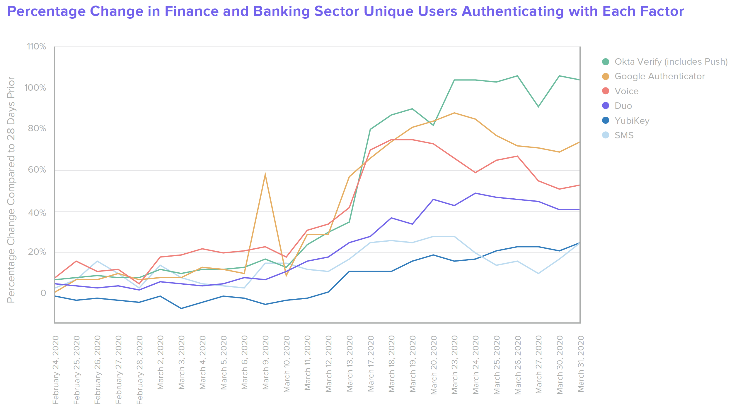Percentage Change in B W Finance Finance and Banking Sector Unique Users Authenticating with Each Factor