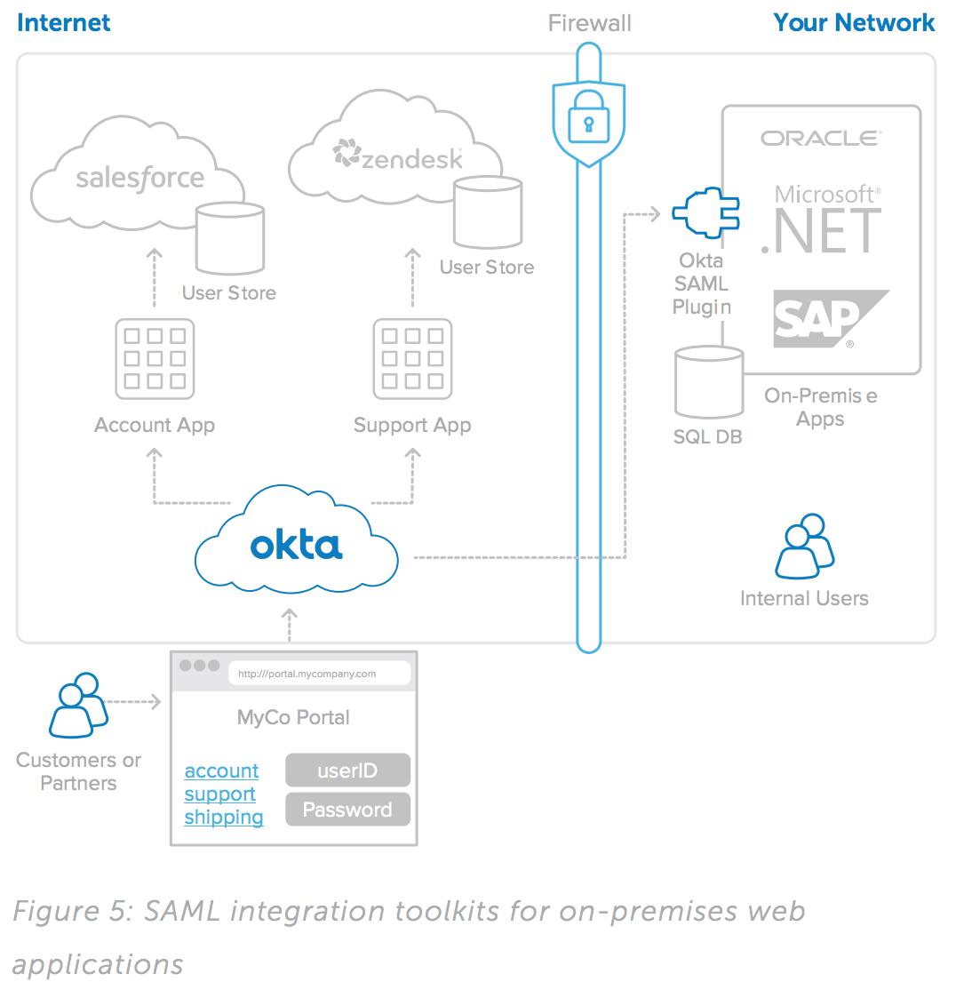 Okta Identity Management for Portals Built on Salesforce com