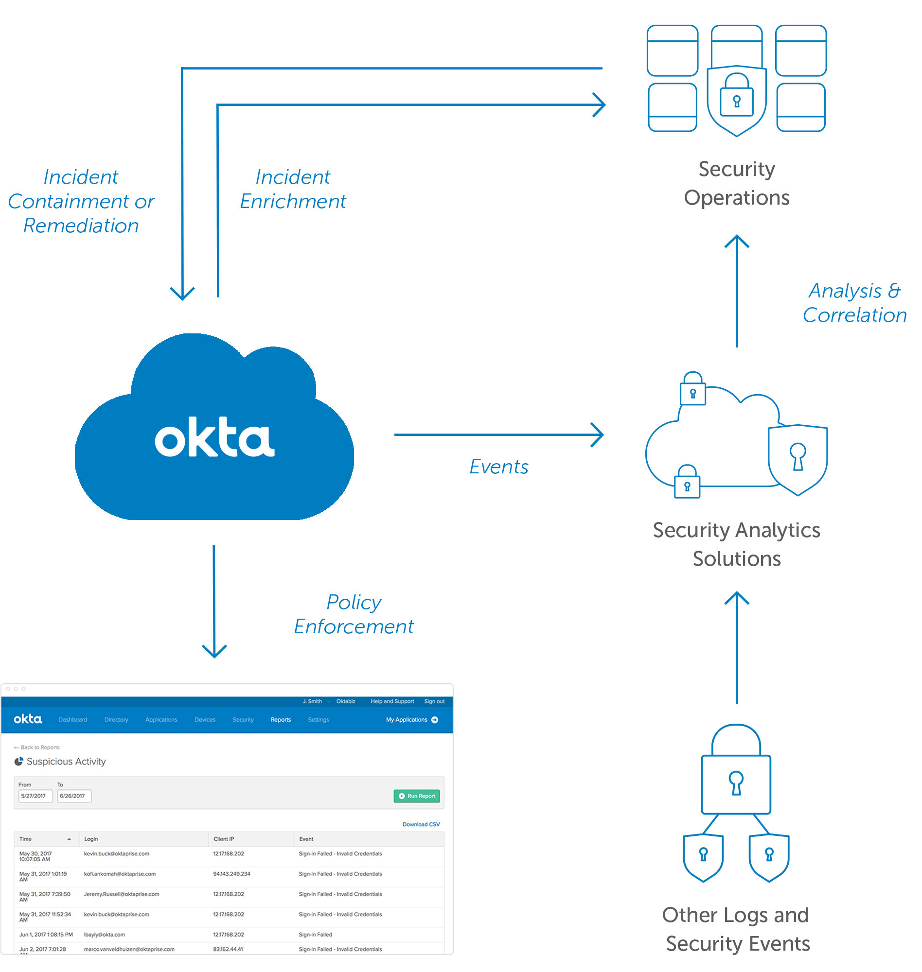 Security Analytics Okta update
