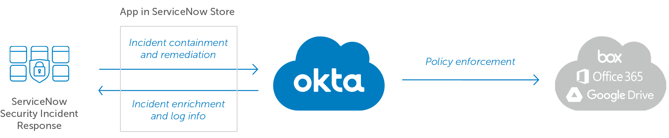 ServiceNow Security Incident ResponseとOktaの図1